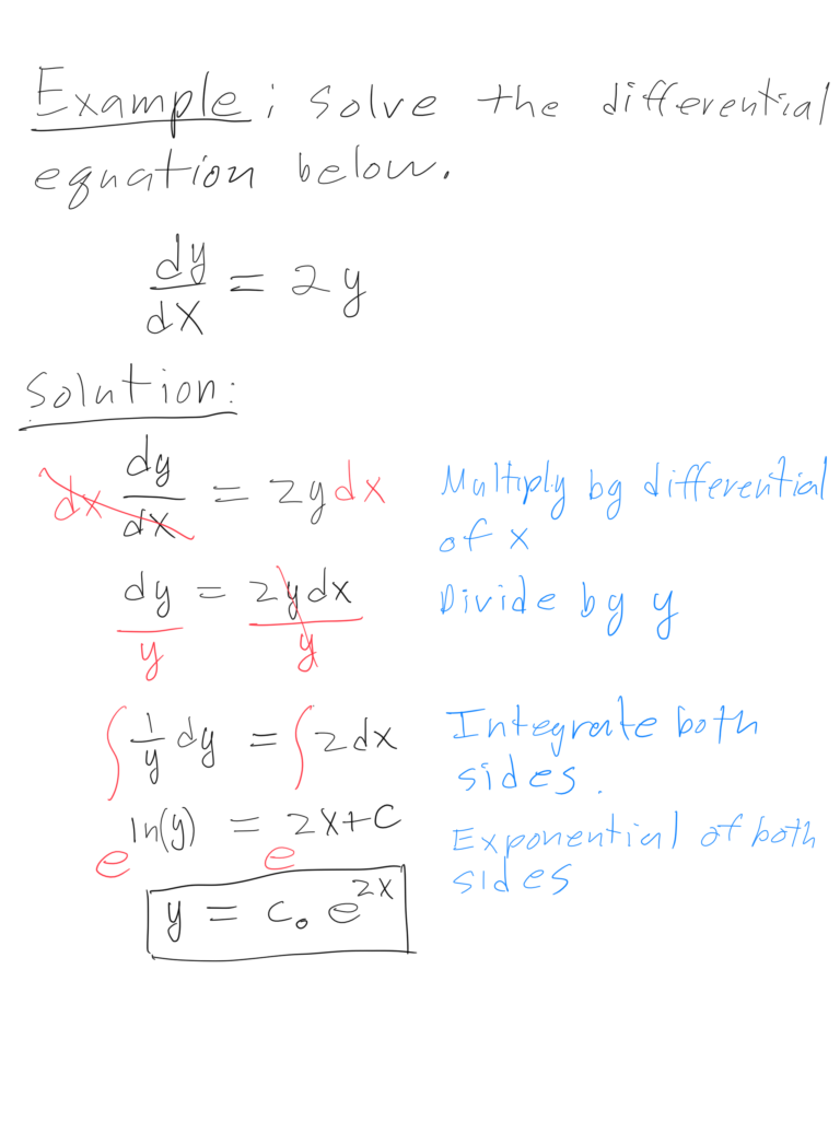 Drawing of a differential equation
