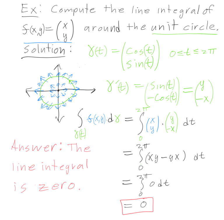 Drawing of line integral