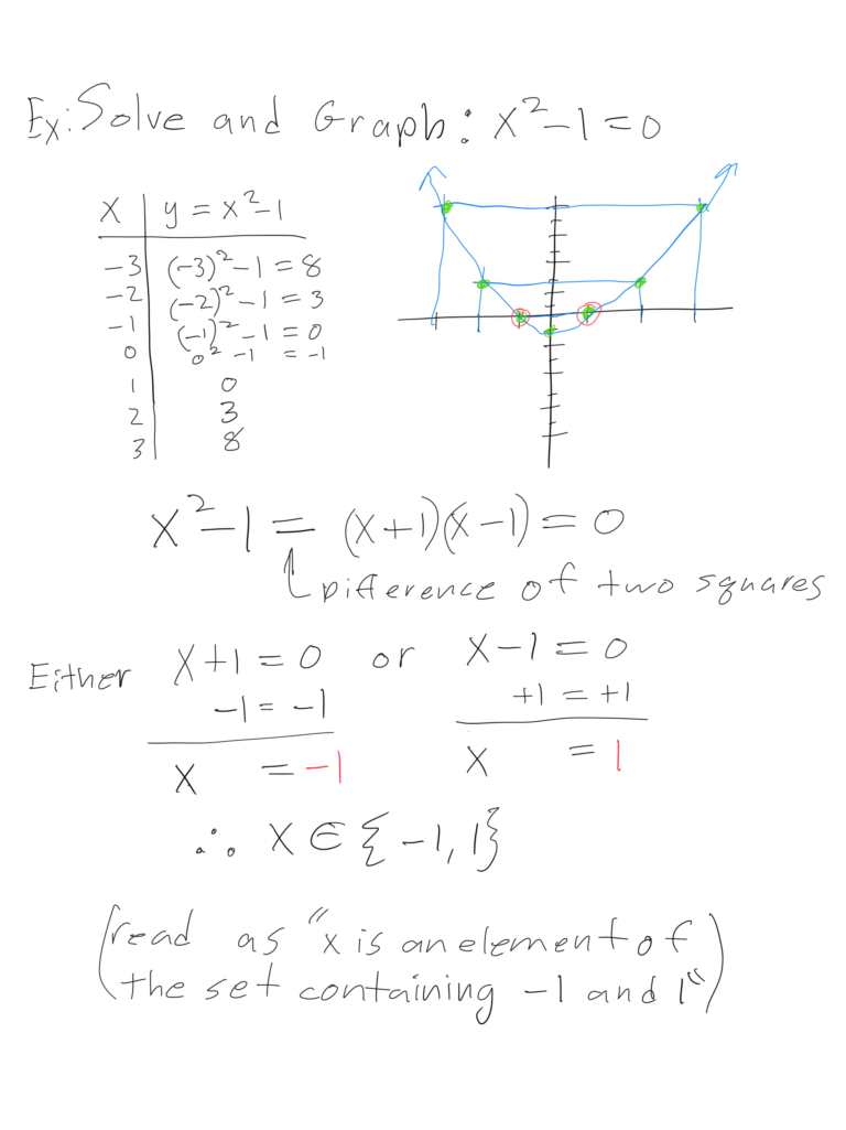 Drawing of a Calculus equation