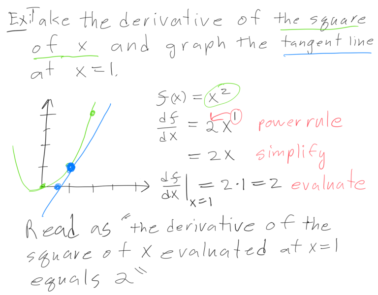 Drawing of tangent line