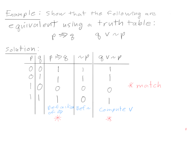 Drawing of a truth table