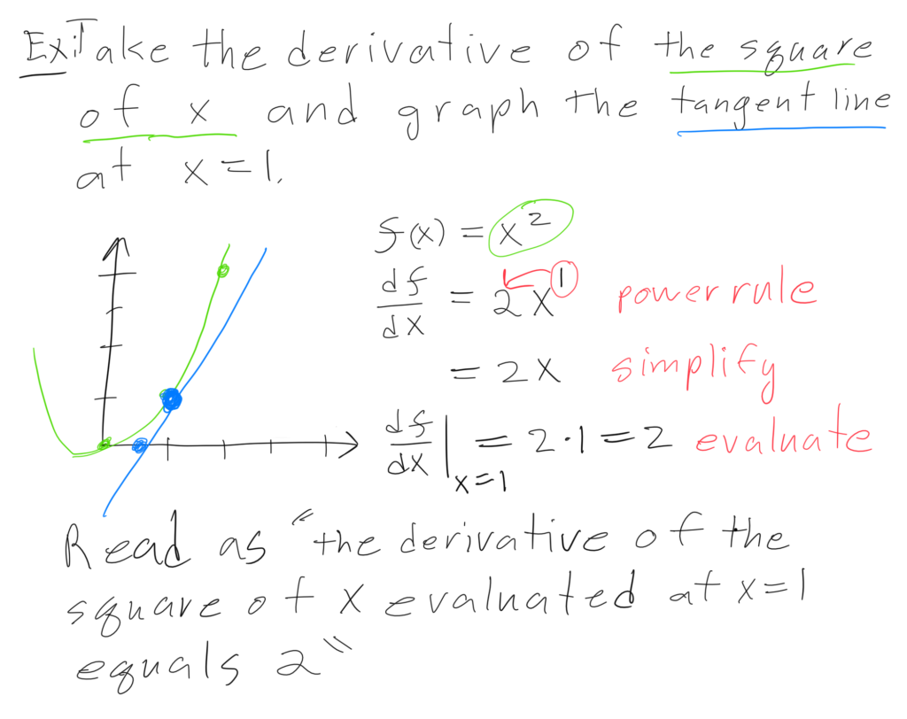 Drawing of a tangent line equation